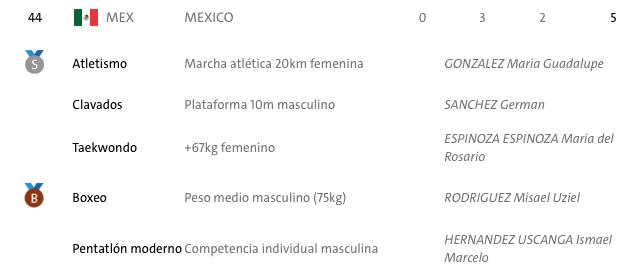 medallas-mexico-rio-2016
